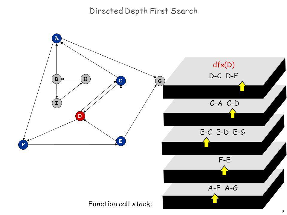 9 Directed Depth First Search F A B C G D E H I dfs(A) A-F A-G Function call stack: dfs(F) F-E dfs(E) E-C E-D E-G dfs(C) C-A C-D dfs(D) D-C D-F