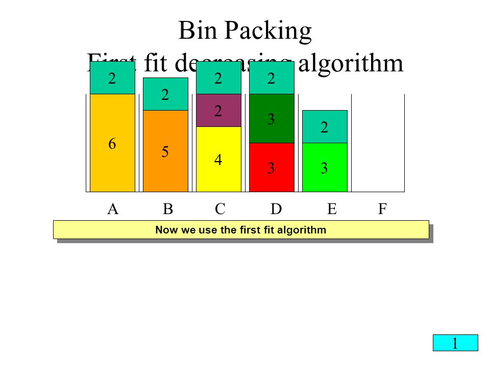 Bin Packing First fit decreasing algorithm 1 6 A B C D E F Now we use the first fit algorithm 5 4 3 3 3 2 2 2 22 2