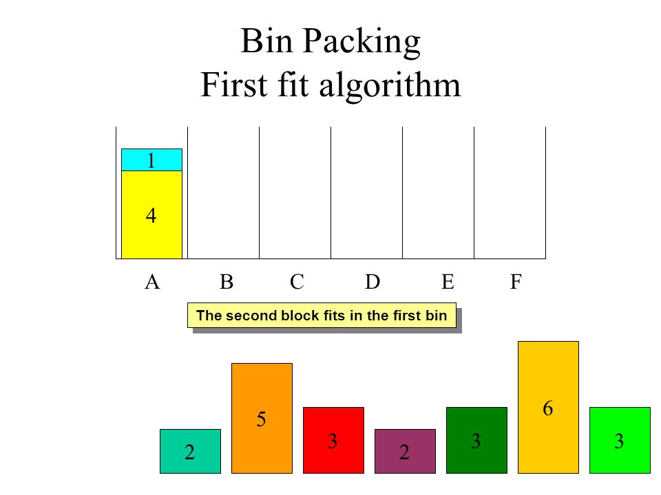 Bin Packing First fit algorithm A B C D E F 4 The second block fits in the first bin 1 2 3 6 2 3 5 3