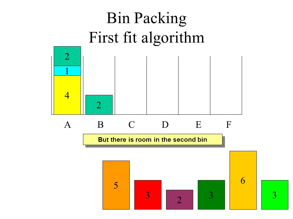 Bin Packing First fit algorithm A B C D E F 4 The third block will not fit in the first bin 1 2 3 6 2 3 5 3 2 But there is room in the second bin