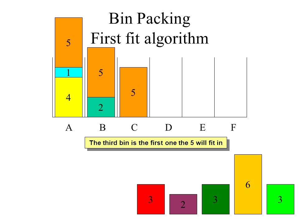 The third bin is the first one the 5 will fit in Bin Packing First fit algorithm A B C D E F 4 1 2 6 3 5 3 2 3 5 5