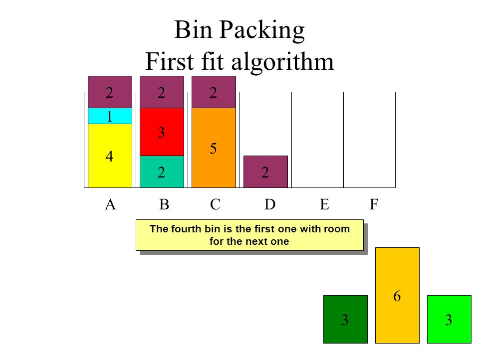 The fourth bin is the first one with room for the next one Bin Packing First fit algorithm A B C D E F 4 1 2 6 33 2 3 5 22 2
