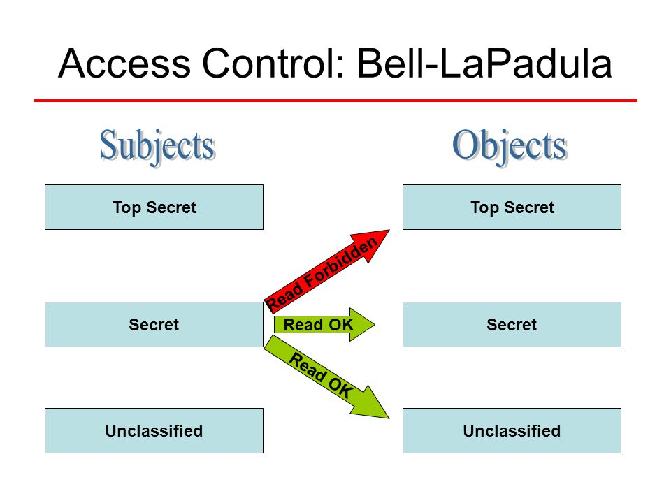 Access Control: Bell-LaPadula Top Secret Secret Unclassified Top Secret Secret Unclassified Read OK Read Forbidden Read OK
