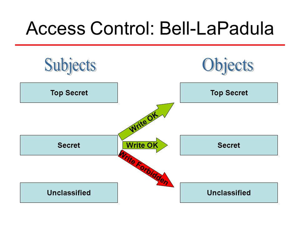 Access Control: Bell-LaPadula Top Secret Secret Unclassified Top Secret Secret Unclassified Write OK Write Forbidden