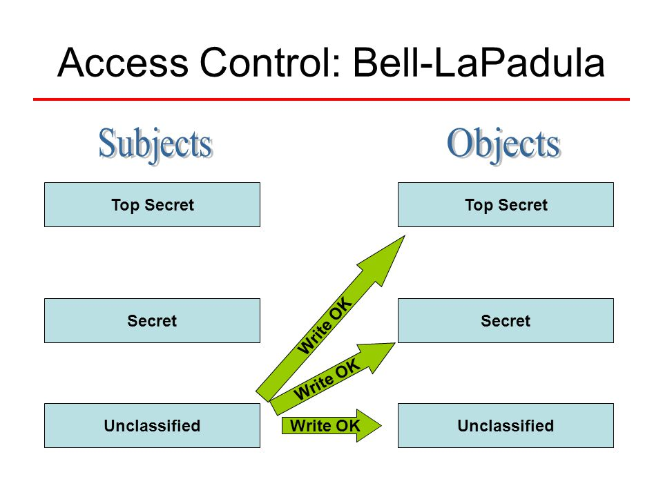 Access Control: Bell-LaPadula Top Secret Secret Unclassified Top Secret Secret Unclassified Write OK