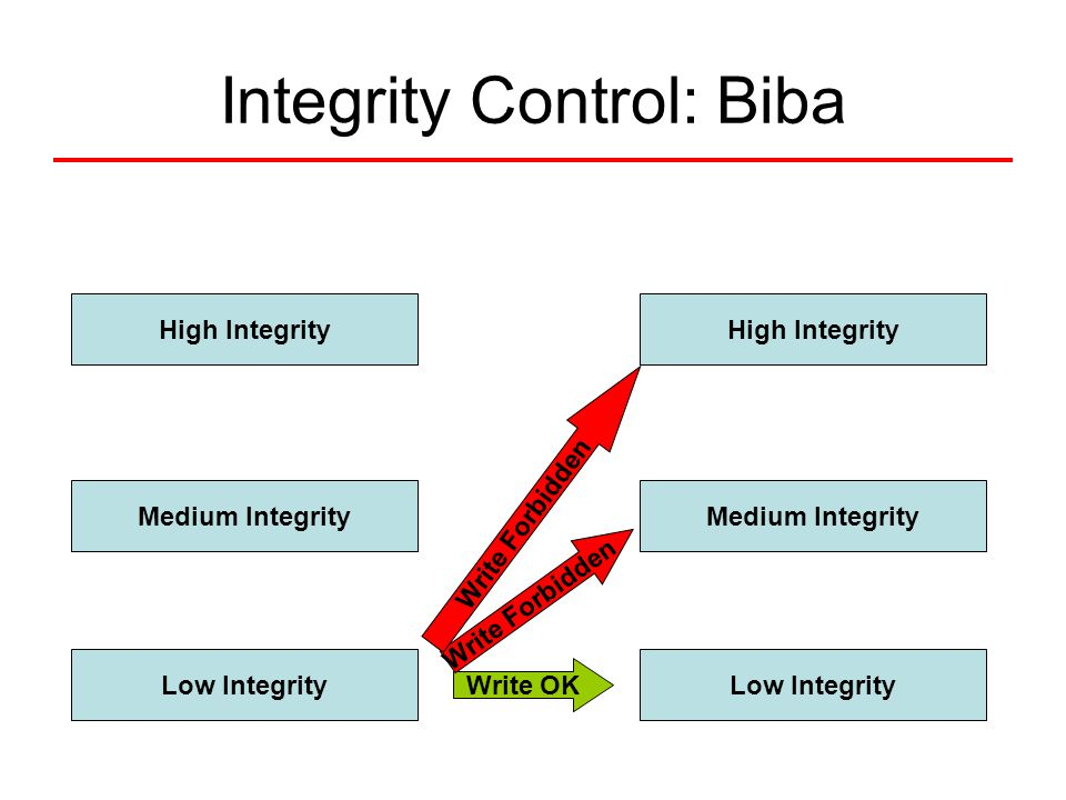 Integrity Control: Biba High Integrity Medium Integrity Low Integrity High Integrity Medium Integrity Low Integrity Write OK Write Forbidden