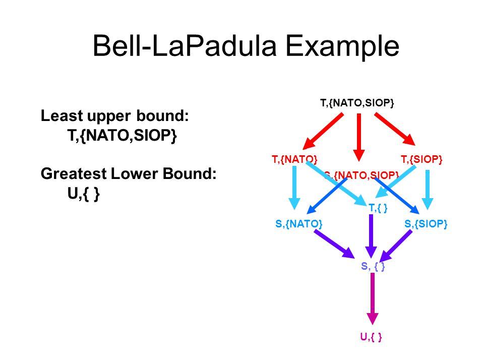 Bell-LaPadula Example U,{ } S,{SIOP} S,{NATO} T,{ } T,{NATO,SIOP} T,{SIOP}T,{NATO} S,{NATO,SIOP} S, { } Least upper bound: T,{NATO,SIOP} Greatest Lower Bound: U,{ }