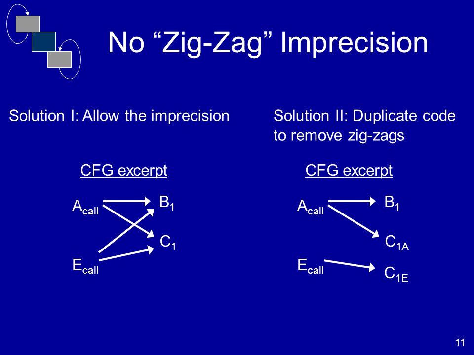 11 No Zig-Zag Imprecision A call B1B1 CFG excerpt C1C1 E call Solution I: Allow the imprecisionSolution II: Duplicate code to remove zig-zags A call B1B1 CFG excerpt C 1A E call C 1E