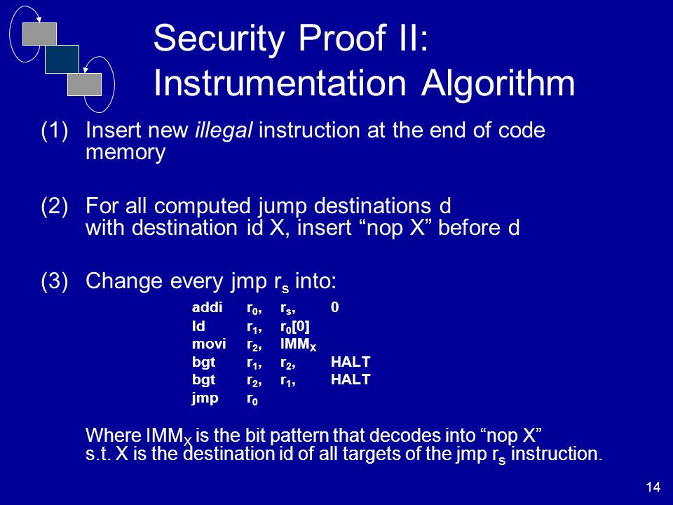 14 Security Proof II: Instrumentation Algorithm (1)Insert new illegal instruction at the end of code memory (2)For all computed jump destinations d with destination id X, insert nop X before d (3)Change every jmp r s into: addir 0,r s, 0 ldr 1,r 0 [0] movi r 2, IMM X bgt r 1, r 2, HALT bgt r 2, r 1, HALT jmp r 0 Where IMM X is the bit pattern that decodes into nop X s.t.