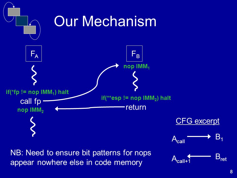 8 Our Mechanism FAFA FBFB return call fp A call A call+1 B1B1 B ret CFG excerpt nop IMM 1 if(*fp != nop IMM 1 ) halt nop IMM 2 if(**esp != nop IMM 2 ) halt NB: Need to ensure bit patterns for nops appear nowhere else in code memory