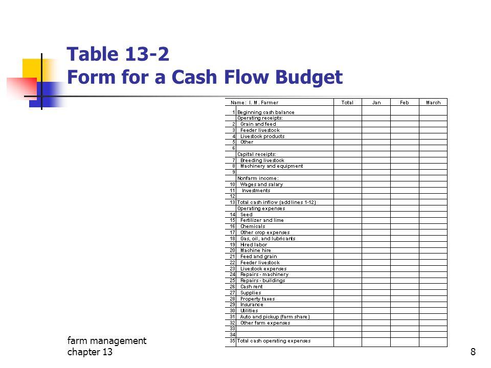 farm management chapter 138 Table 13-2 Form for a Cash Flow Budget