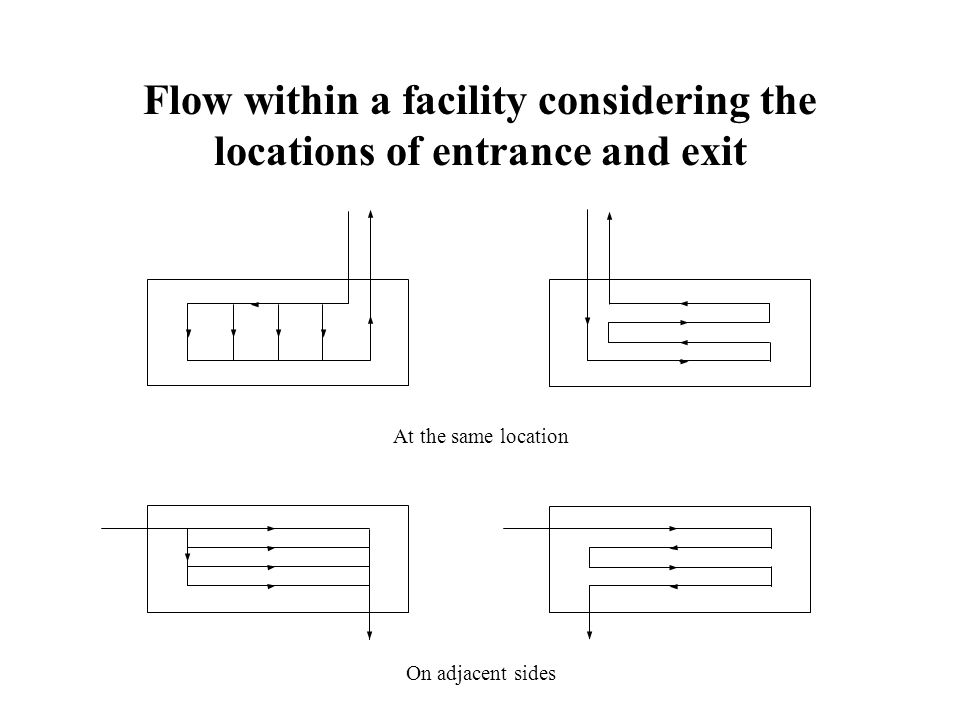 Flow within a facility considering the locations of entrance and exit At the same location On adjacent sides