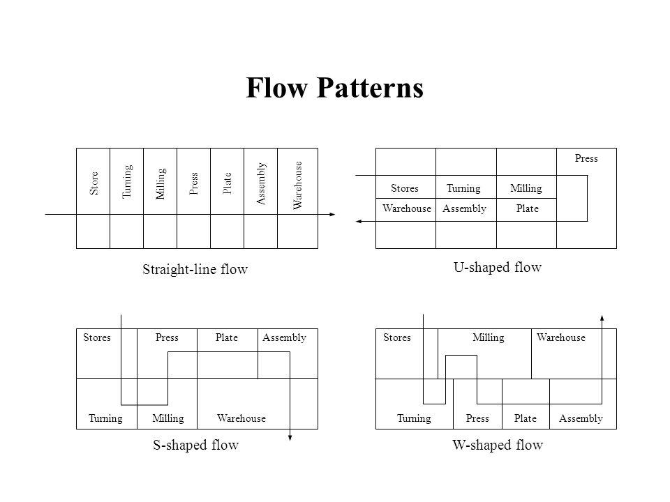Flow Patterns Store Turning Milling Press Plate Assembly Warehouse Stores Turning Milling Warehouse AssemblyPlate Press Stores Press Plate Assembly Tu