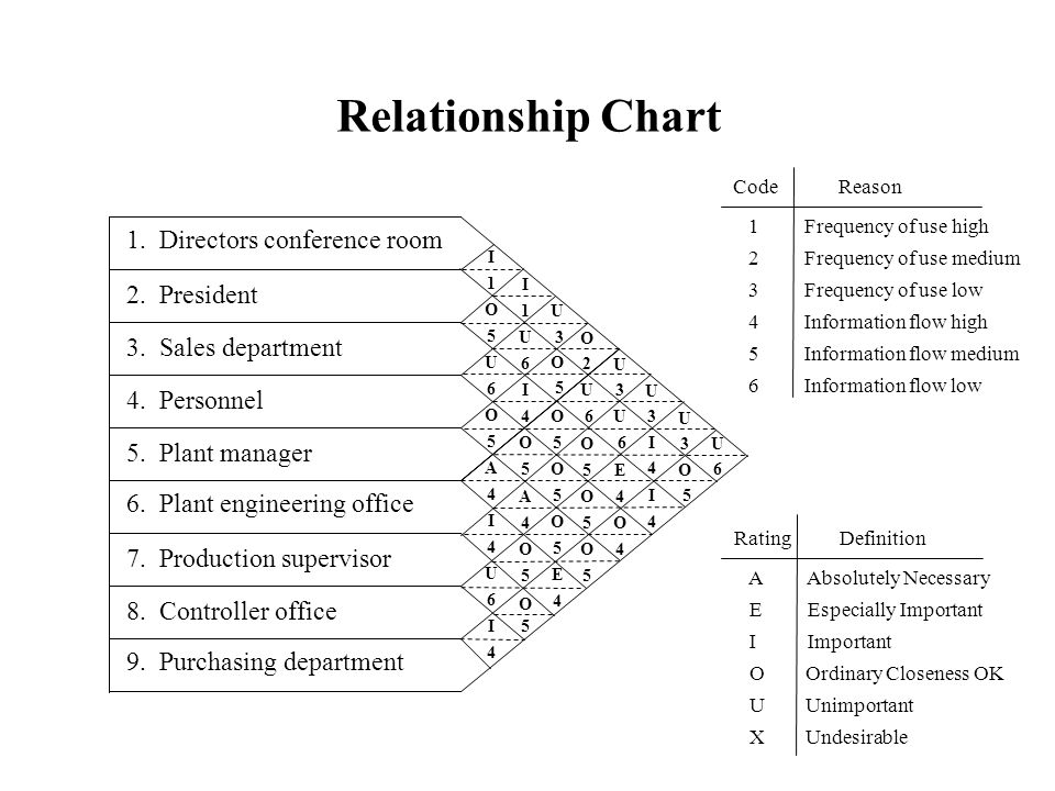 Relationship Chart CodeReason 1 Frequency of use high 2 Frequency of use medium 3 Frequency of use low 4 Information flow high 5 Information flow medi