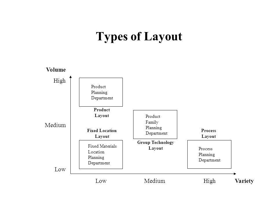 Types of Layout Volume High Medium Low Low Medium HighVariety Product Planning Department Fixed Materials Location Planning Department Process Plannin