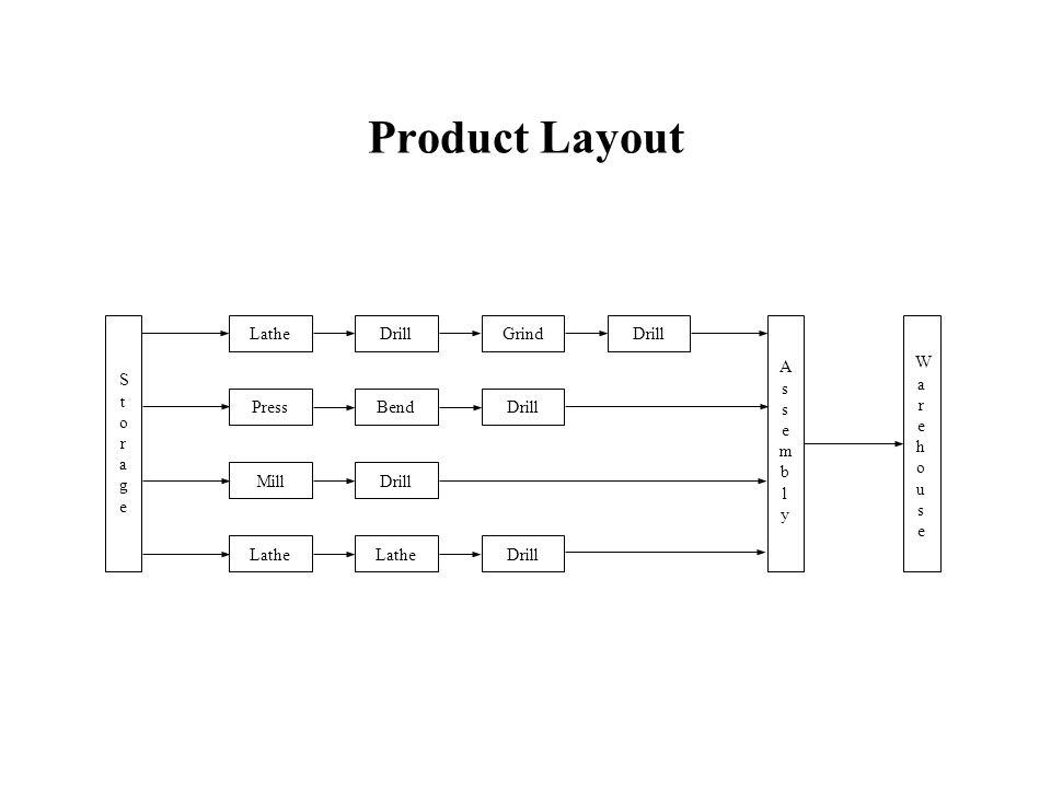 Product Layout DrillGrindDrillLatheDrill StorageStorage WarehouseWarehouse AssemblyAssembly LatheBendLatheMillPressDrill