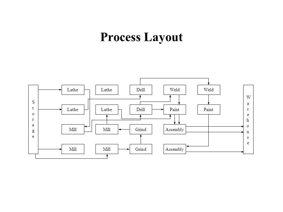 Process Layout LatheDrillWeldMillDrillGrind StorageStorage WarehouseWarehouse Lathe Mill LatheMillPaintGrindAssembly PaintWeld
