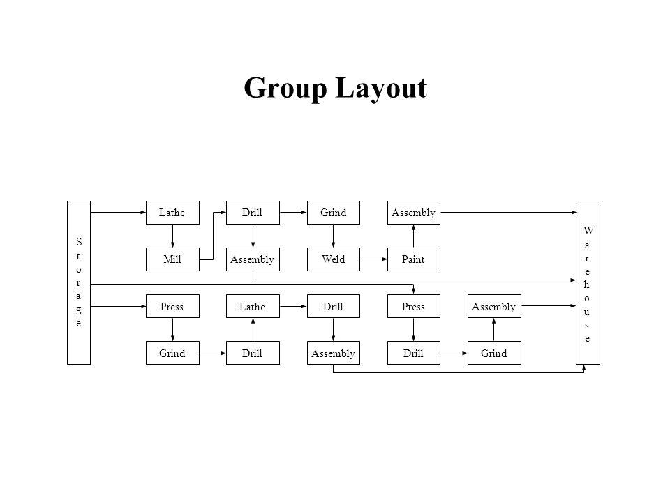Group Layout DrillGrindAssemblyDrillWeldAssembly StorageStorage WarehouseWarehouse LatheAssemblyGrindPressMillLathePaintDrill PressGrindAssembly