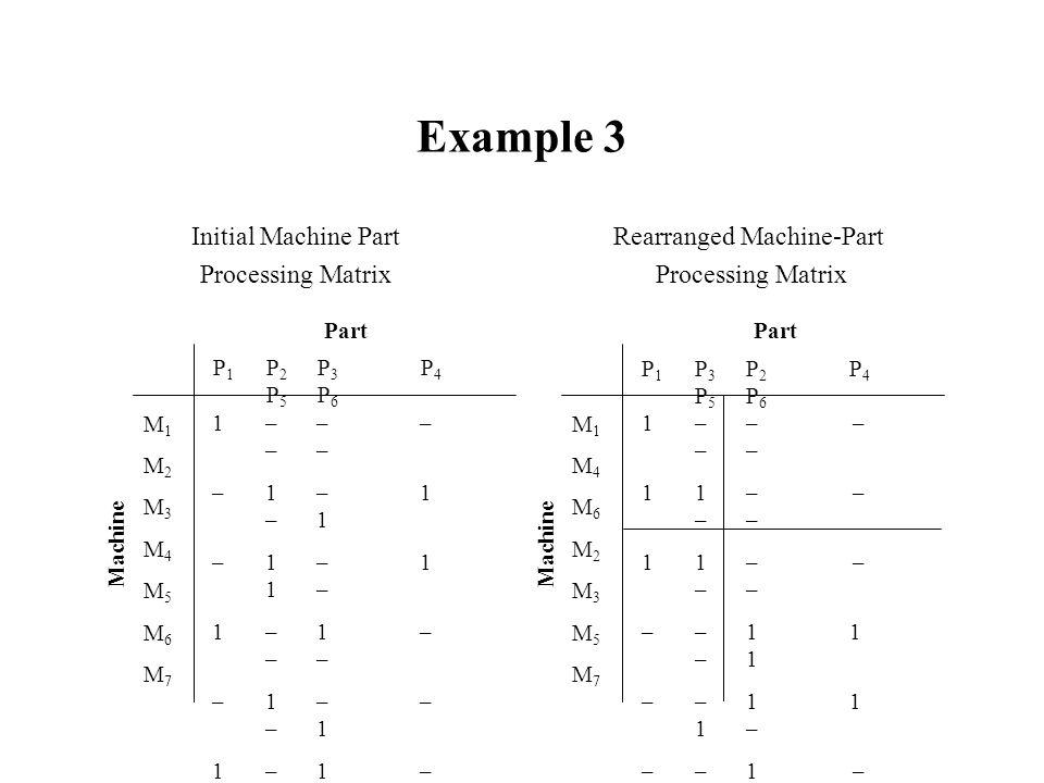 Example 3 Initial Machine Part Processing Matrix Rearranged Machine-Part Processing Matrix P 1 P 2 P 3 P 4 P 5 P 6 M1M2M3M4M5M6M7M1M2M3M4M5M6M7 1 – –
