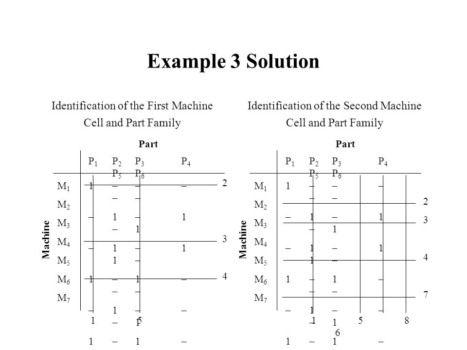 Example 3 Solution Identification of the First Machine Cell and Part Family Identification of the Second Machine Cell and Part Family P 1 P 2 P 3 P 4
