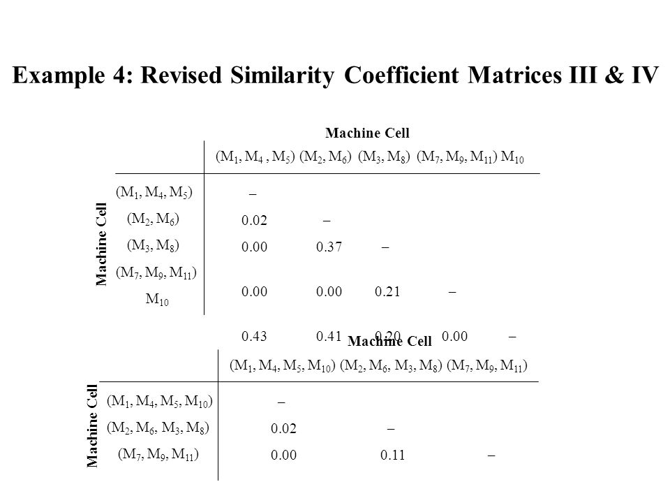 Example 4: Revised Similarity Coefficient Matrices III & IV (M 1, M 4, M 5 )(M 2, M 6 ) (M 3, M 8 ) (M 7, M 9, M 11 ) M 10 (M 1, M 4, M 5 ) (M 2, M 6