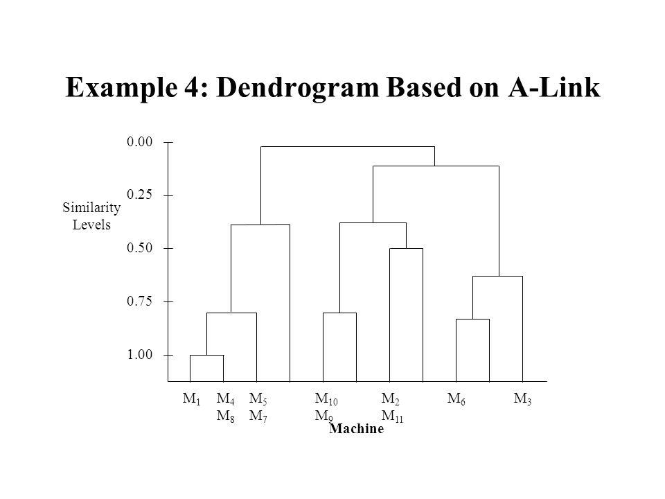 Example 4: Dendrogram Based on A-Link M 1 M 4 M 5 M 10 M 2 M 6 M 3 M 8 M 7 M 9 M 11 Machine 0.00 0.25 0.50 0.75 1.00 Similarity Levels