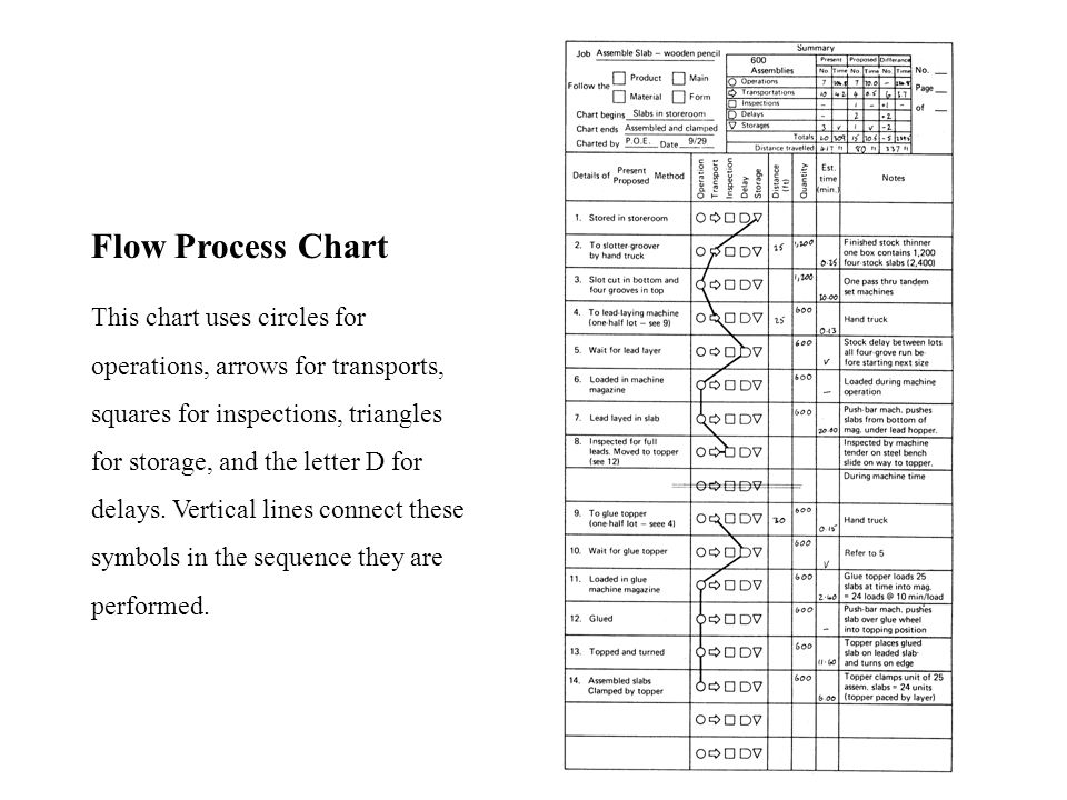 Multi-Product Process Chart This chart is a flow process chart containing several products.