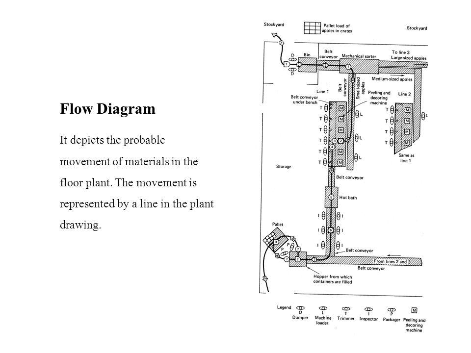 Measuring Flow 1.