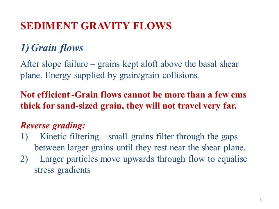 After slope failure – grains kept aloft above the basal shear plane.