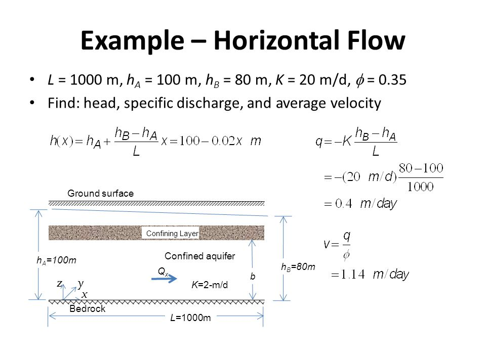 Example – Horizontal Flow L = 1000 m, h A = 100 m, h B = 80 m, K = 20 m/d,  = 0.35 Find: head, specific discharge, and average velocity Ground surfac