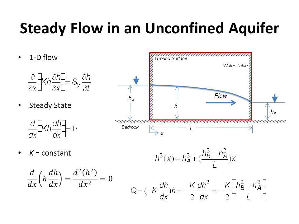 Steady Flow in an Unconfined Aquifer 1-D flow Steady State K = constant h Flow hAhA hBhB Water Table Ground Surface Bedrock L x