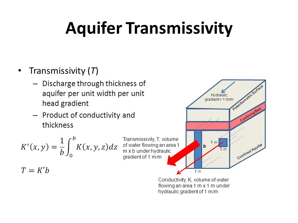 Aquifer Transmissivity Transmissivity (T) – Discharge through thickness of aquifer per unit width per unit head gradient – Product of conductivity and