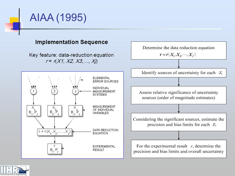 Data Reduction Equations (Teledyne/RDI's ADCP) ADCP UA: Implementation