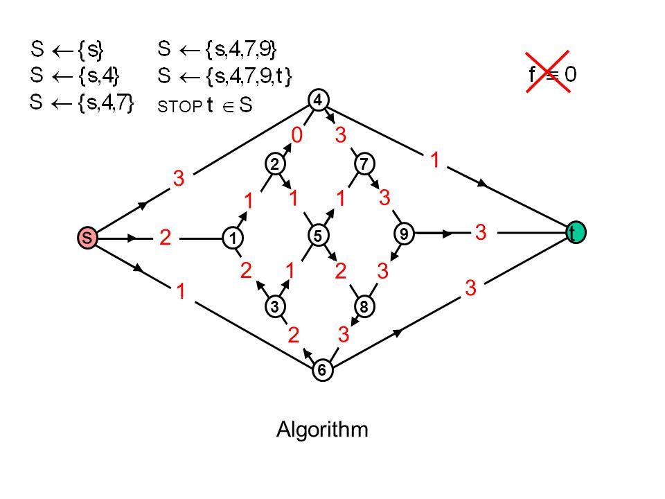 1 2 3 2 1 2 3 3 3 3 1 1 1 1 2 3 30 Algorithm s t 1 3 5 2 4 8 6 9 7 STOP