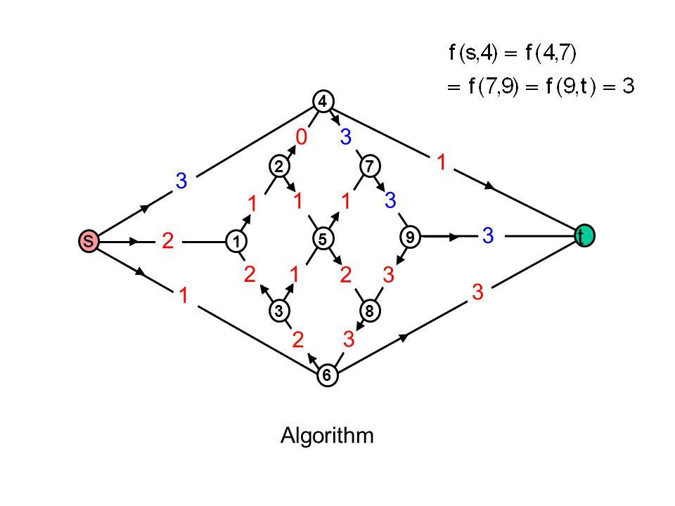 1 2 3 2 1 2 3 3 3 3 1 1 1 1 2 3 30 Algorithm s t 1 3 5 2 4 8 6 9 7