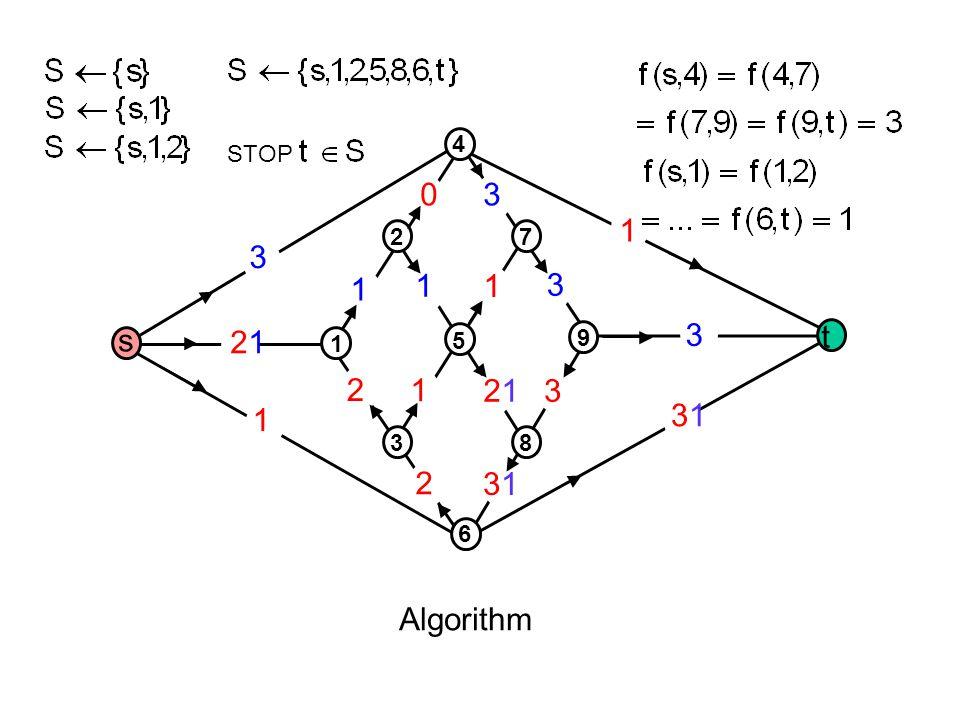 1 2121 3 2 1 2 3131 3 3131 3 1 1 1 1 2121 3 30 Algorithm s t 1 3 5 2 4 8 6 9 7 STOP