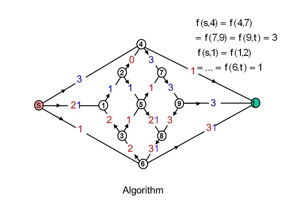 1 2121 3 2 1 2 3131 3 3131 3 1 1 1 1 2121 3 30 Algorithm s t 1 3 5 2 4 8 6 9 7