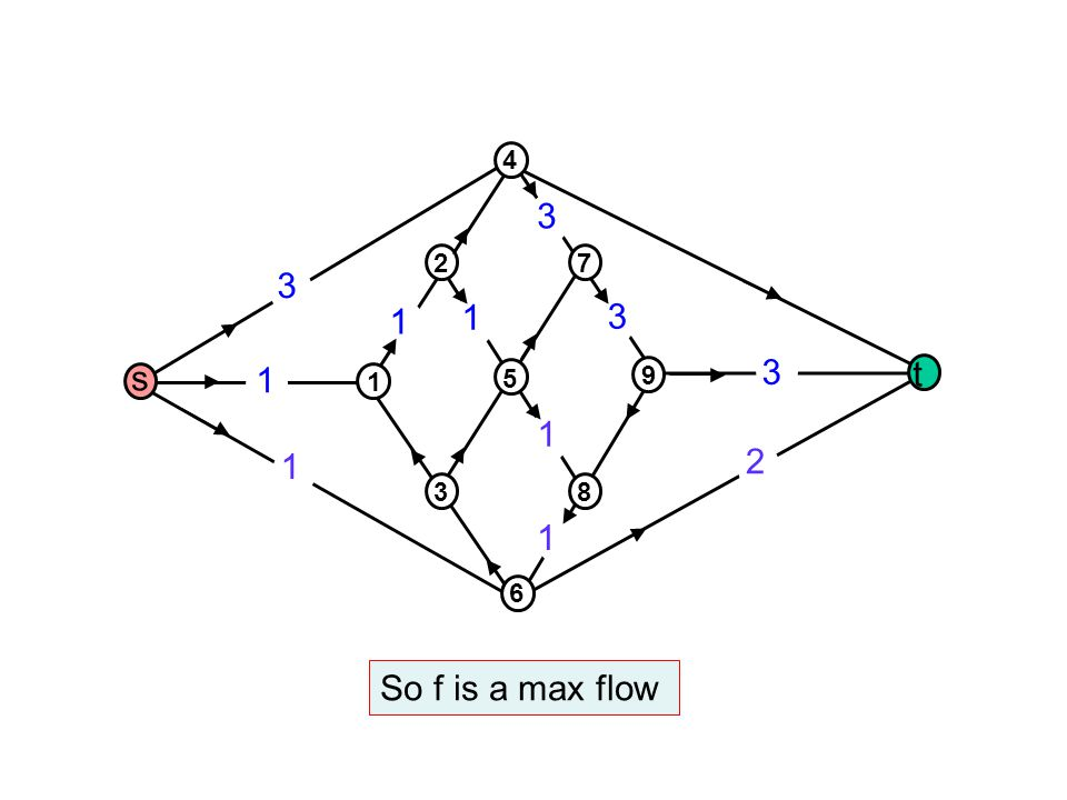 1 1 3 1 1 2 3 1 1 3 3 s t 1 3 5 2 4 8 6 9 7 So f is a max flow
