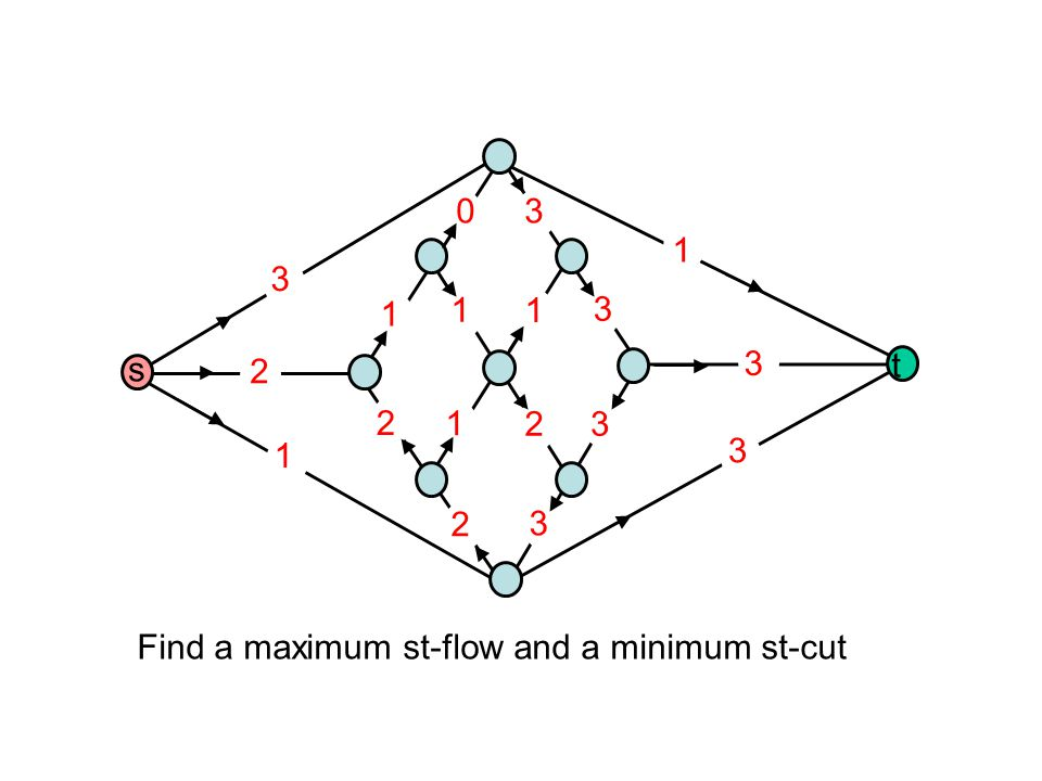 1 2 3 2 1 2 3 3 3 3 1 1 1 1 2 3 30 Find a maximum st-flow and a minimum st-cut s t