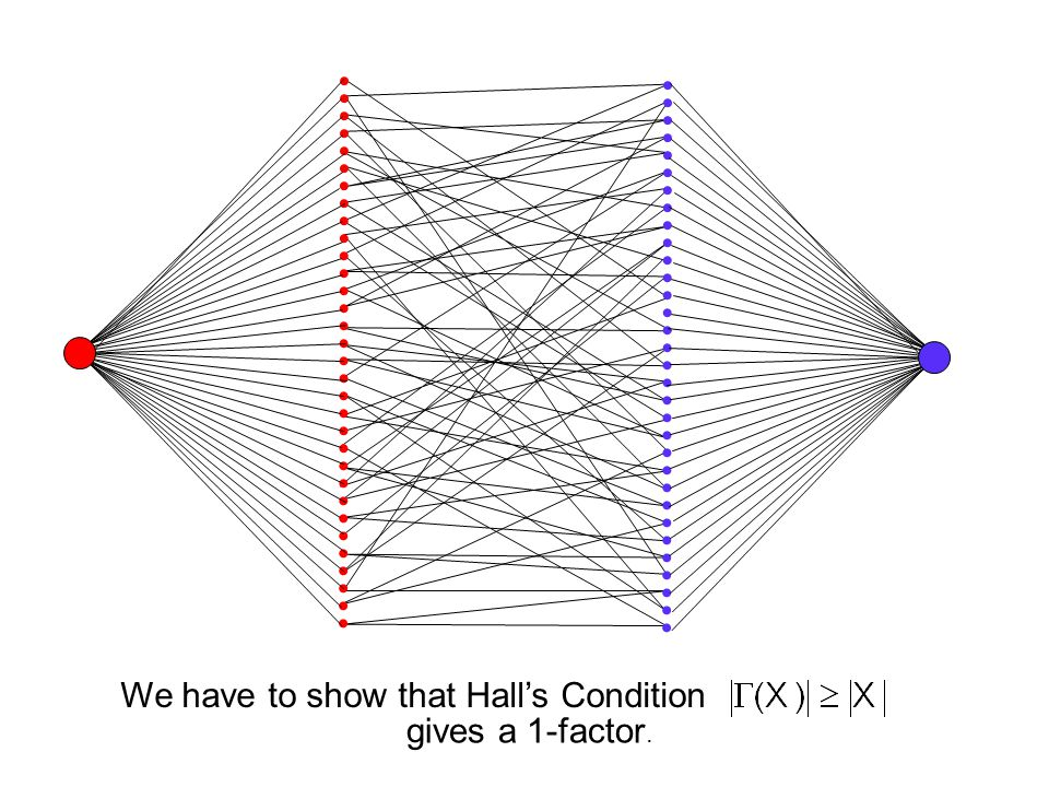 We have to show that Hall's Condition gives a 1-factor.