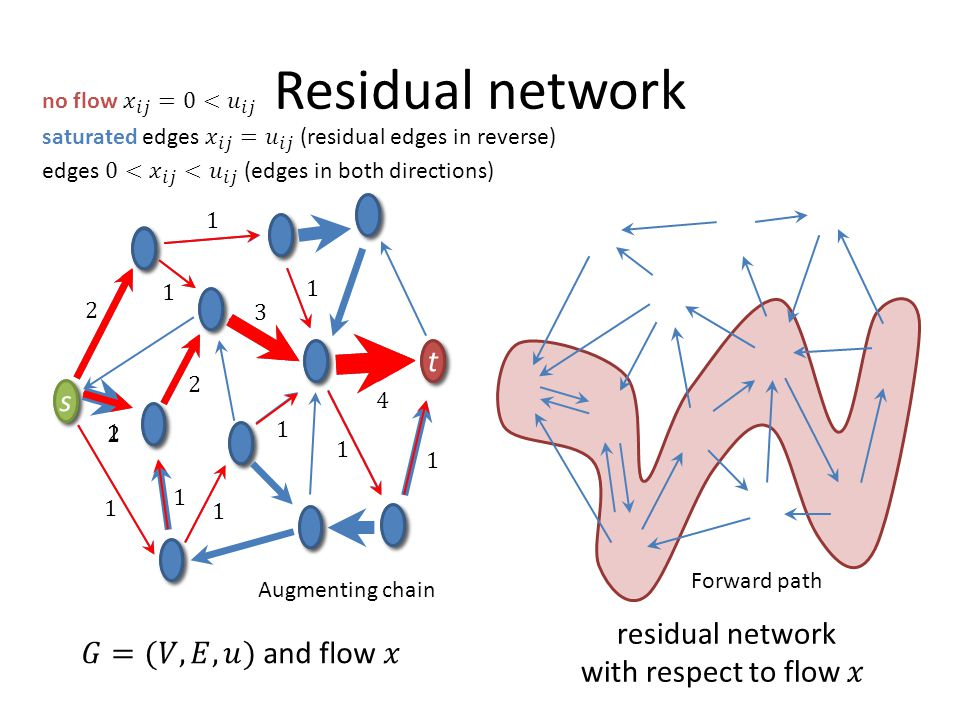 t t s s Residual network t t s s Forward path Augmenting chain