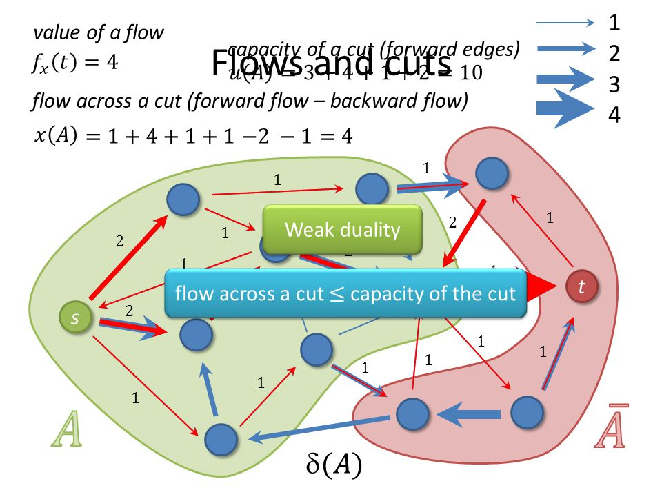 Flows and cuts t t s s 12341234 flow across a cut (forward flow – backward flow) value of a flow capacity of a cut (forward edges) flow across a cut ≤ capacity of the cut Weak duality