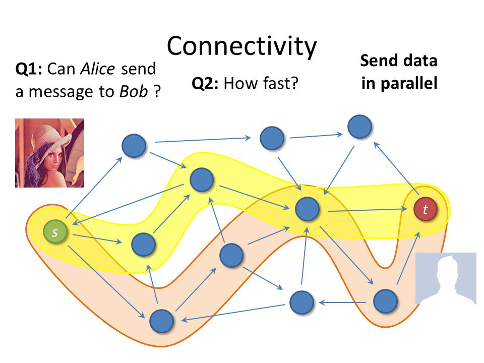 Connectivity t t s s Q2: How fast Send data in parallel Q1: Can Alice send a message to Bob