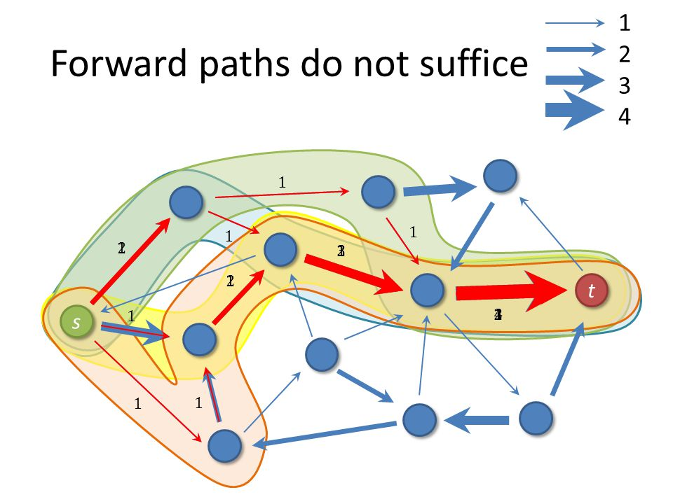 Forward paths do not suffice t t s s 12341234