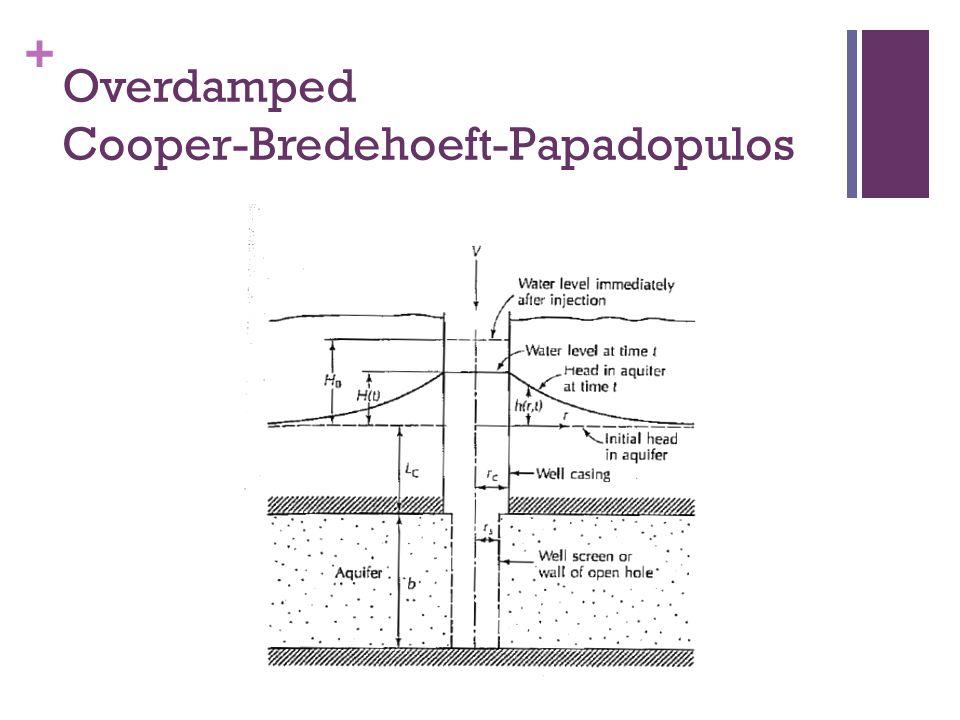 + Overdamped Cooper-Bredehoeft-Papadopulos