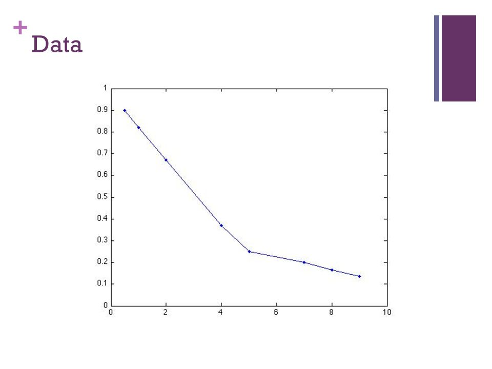 + Data