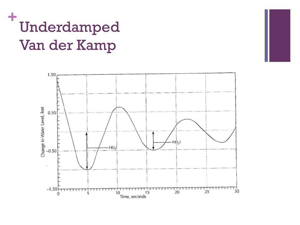 + Underdamped Van der Kamp