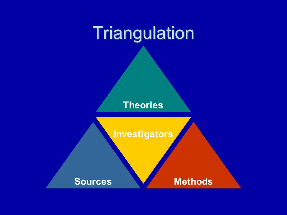 Triangulation Theories SourcesMethods Investigators