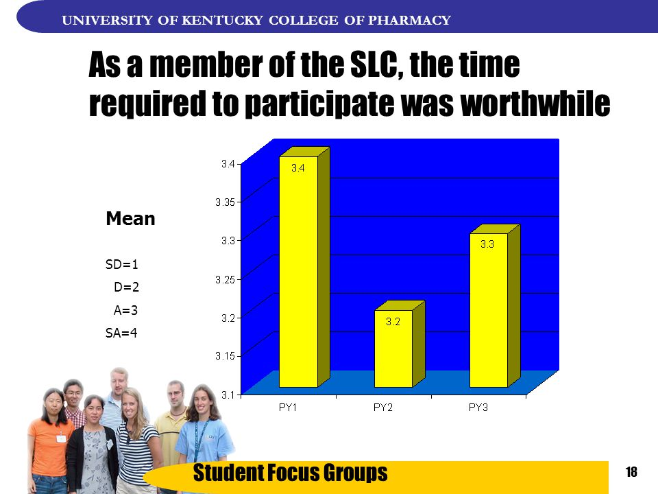 Student Focus Groups UNIVERSITY OF KENTUCKY COLLEGE OF PHARMACY 18 As a member of the SLC, the time required to participate was worthwhile Mean SD=1 D=2 A=3 SA=4