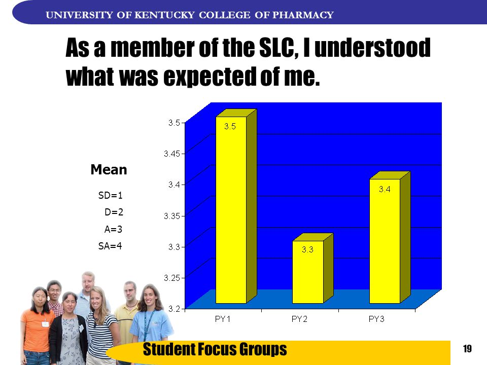 Student Focus Groups UNIVERSITY OF KENTUCKY COLLEGE OF PHARMACY 19 As a member of the SLC, I understood what was expected of me.